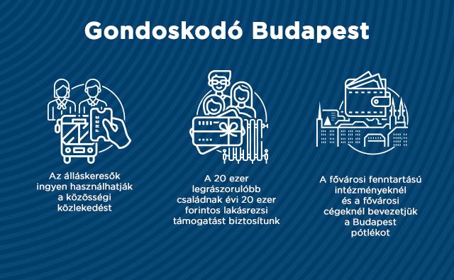 Elkészült Budapest 2020-as költségvetése